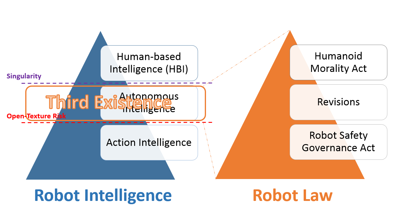 ROBOLAW ASIA | Tohoku Initiative for Artificial intelligence